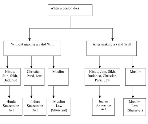 types of will in india
