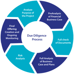 Due Dilligence